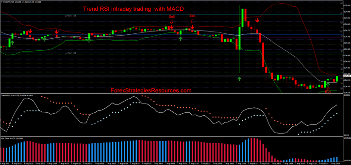 Trading system macd rsi