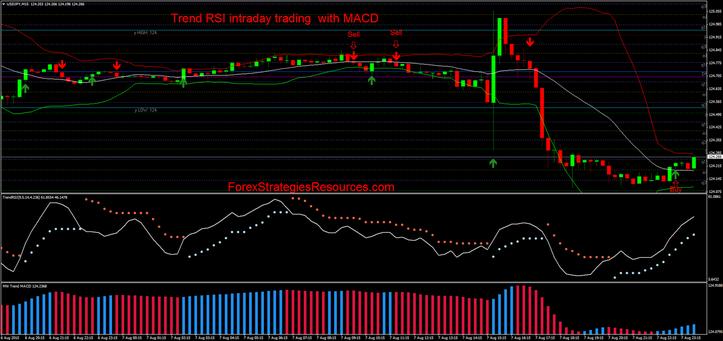 Binary indicator free, intraday trading strategies in