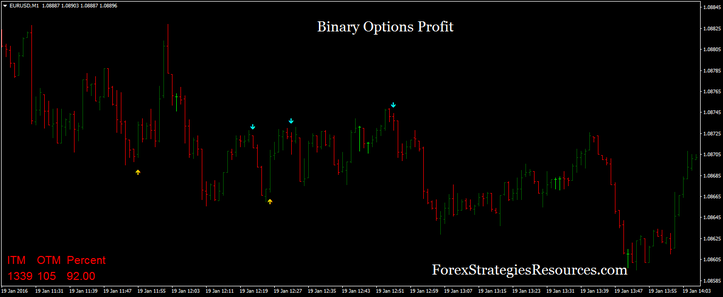 Binary options profit potential