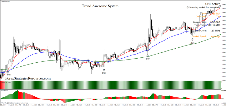 Trend Awesome System in action USD/CAD 30 min intraday System.