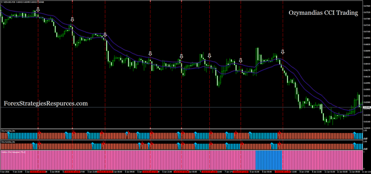 Ozymandias CCI Trading