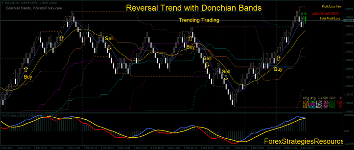 Trend with Donchian Bands, trending trading.