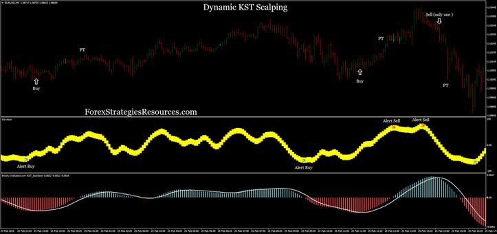 Dynamic KST Scalping