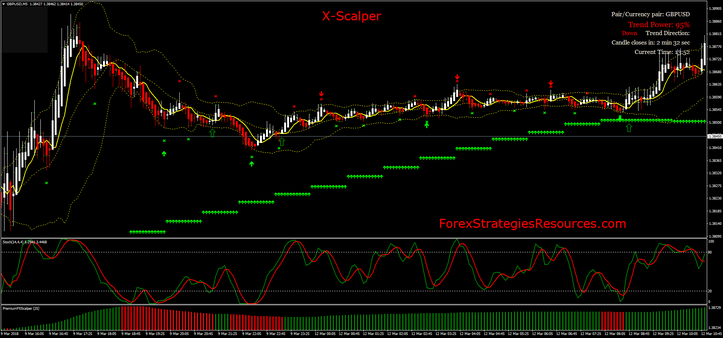 X-scalper Strategy