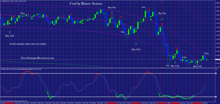 In the picture CenOg Binary System: (aggressive trading)