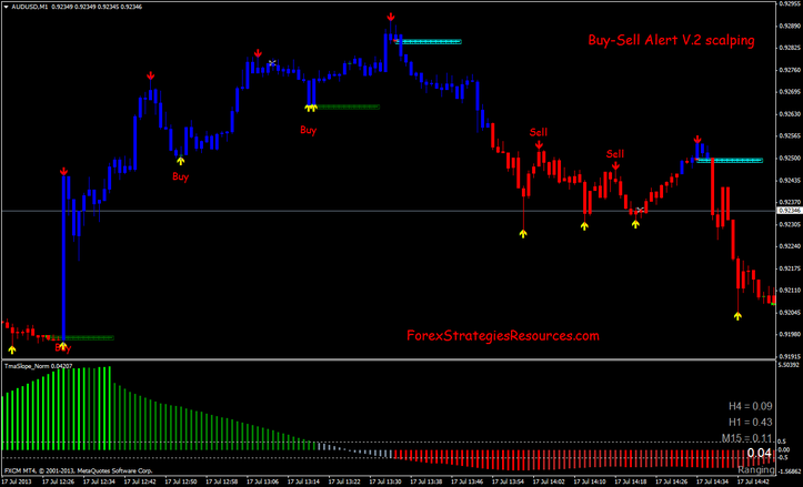 60 minute trading system
