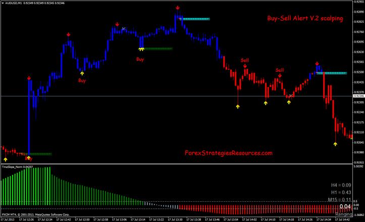 Forex Indicators Buy Sell Signal