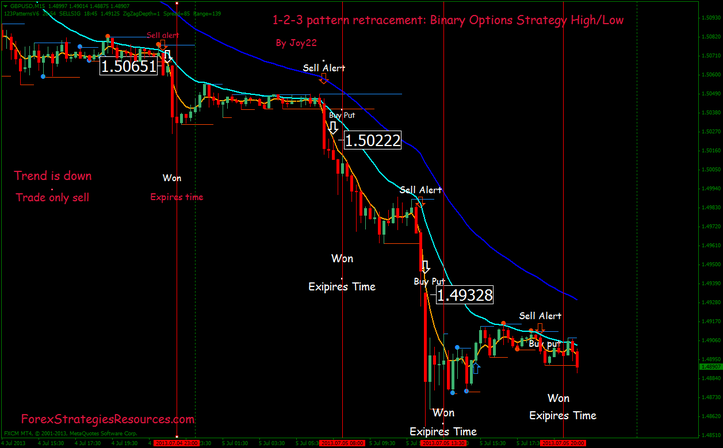 forex binary options forum strategy