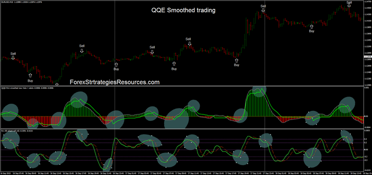 QQE Smoothed Trading
