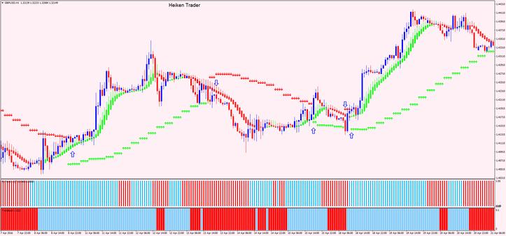 Heiken Trader