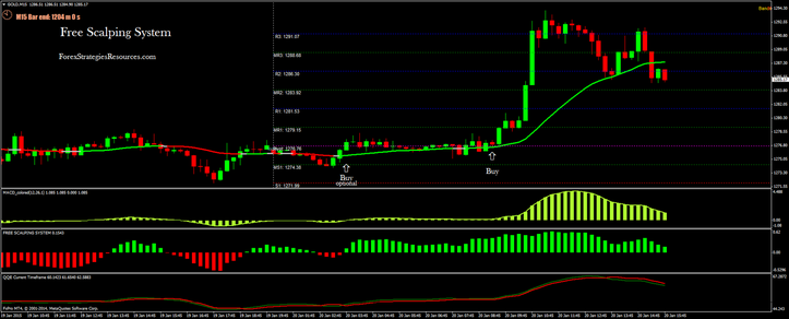 Free Scalping System 15 min time frame Gold