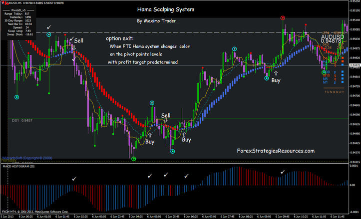 Tag : system - Page No 3 « Binary option trading from $5