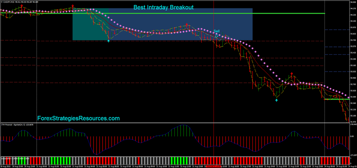 Best Intraday Breakout in action