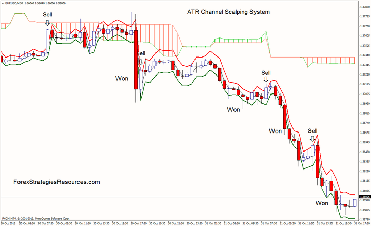 Bollinger bands and atr