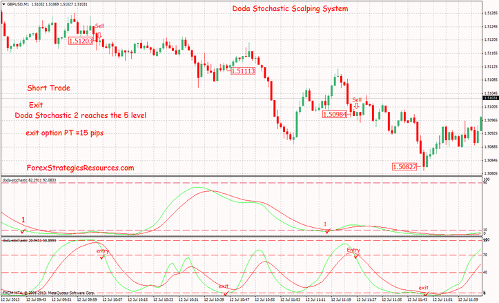 Short trade example :Doda Stochastic Scalping System