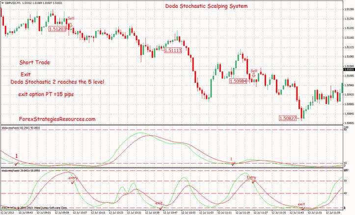 Best short trading system