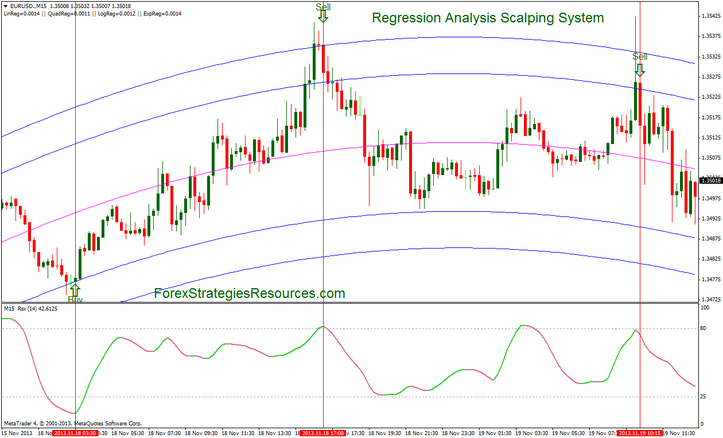 Regression Analysis Scalping System