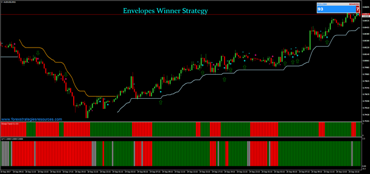 Envelopes Winner Strategy