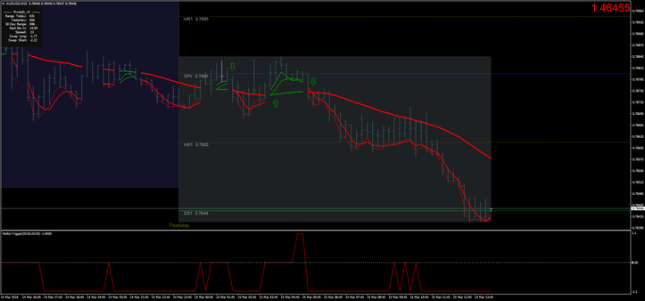MA RSI Scalping