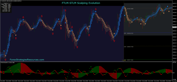 FTLM-STLM Scalping Evolution