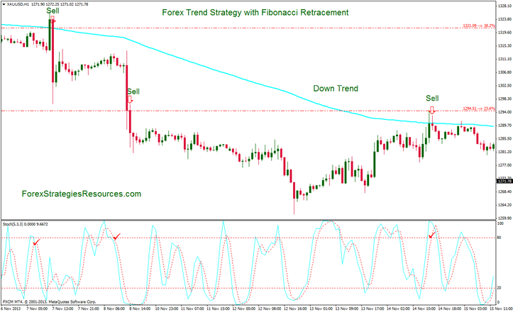 Forex trend Strategy with Fibonacci rettracement (Template and Indicators metatrader 4)