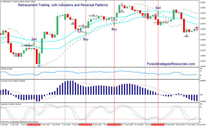 Retracement Trading Method with indicators and Reversal Patterns