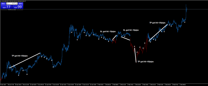 The hercules indicator/strategy is based on pullbacks. The indicator can be used on every forex pair.
