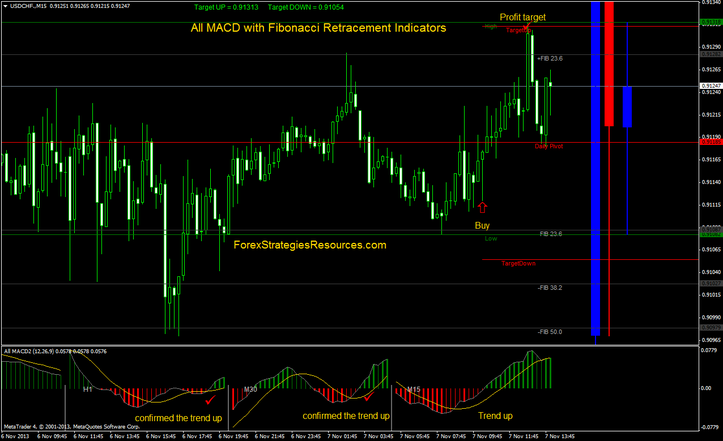 All MACD Indicator: Intraday Trading System