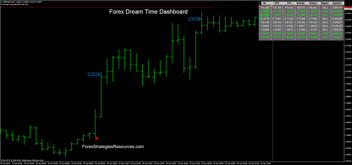 Forex dreaime dashboard