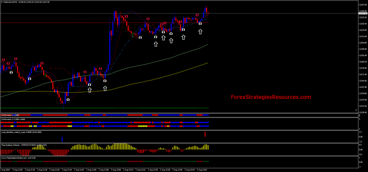 Multi Position Dax Scalping