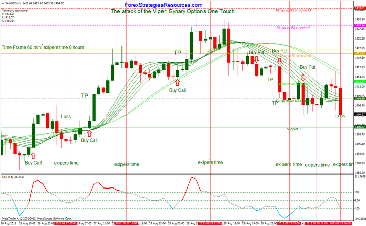 Binary options one hour strategy