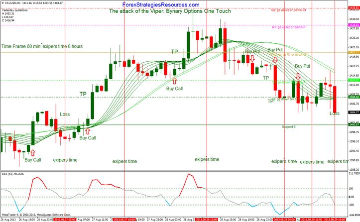 Viper trading indicators