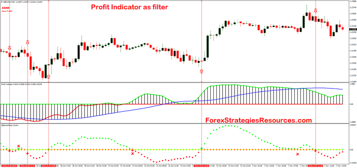 Profit indicator as filter with Renko Maker