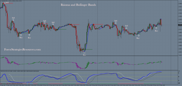 In the picture Rsioma and Bollinger Bands