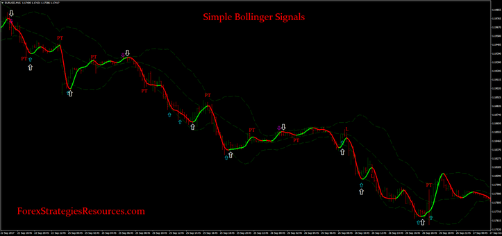 Simple Bollinger Signals