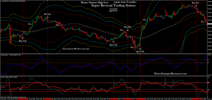 Super Reversal Trading System example with Binary Options High/Low