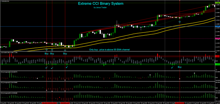 CCI Extreme trend following