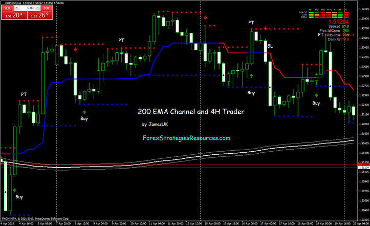 20 sma trading system