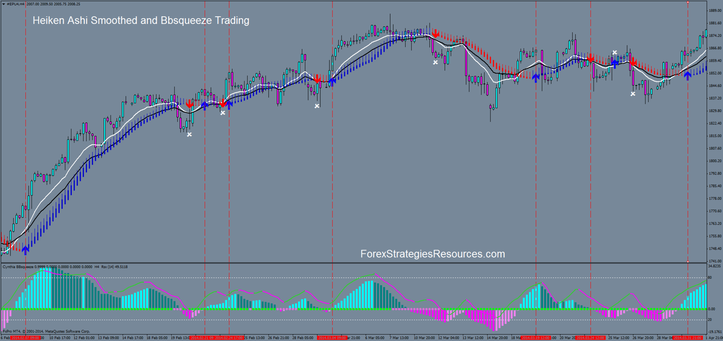 In the picture Heiken Ashi Smoothed and Bbsqueeze Trading 4H time Frame S&P 500