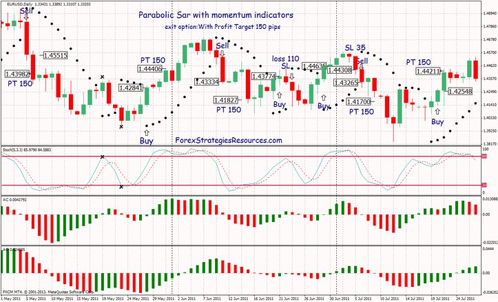 Parabolic Sar with momentum indicators
