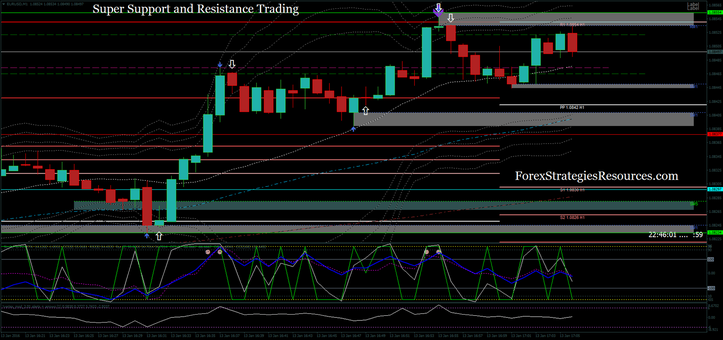 Super Support and Resistance scalping
