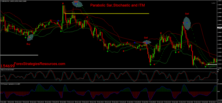 Parabolic Sar,Stochastic and ITM strategy in action.