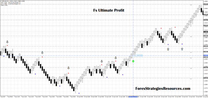 Fx Ultimate Profit with median renko chart