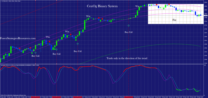 In the picture CenOg Binary System: (conservative trading)
