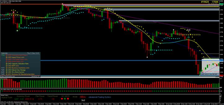 CCI Zero trading system dow jones