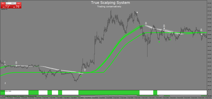 True Scalping System