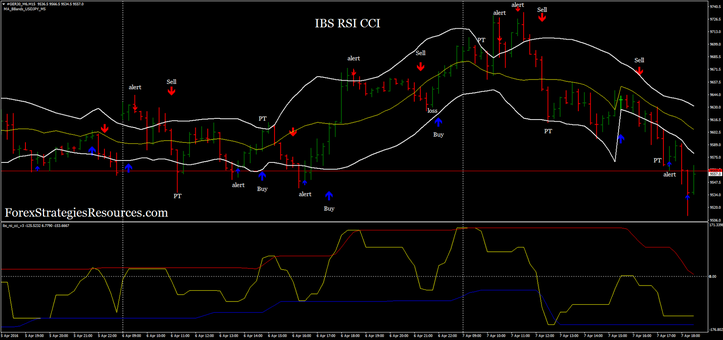IBS, RSI, CCI System with MA bands  (reversal)
