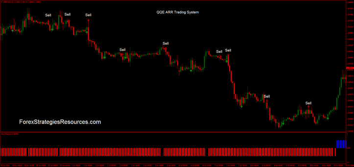 QQE ARR Trading System in action.