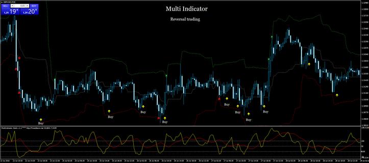 Multi Indicator Trading Reversal