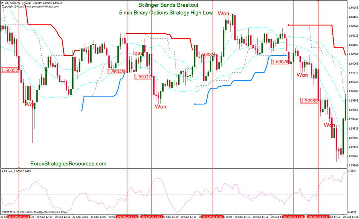 5 min Binary Options Strategy High Low:  Bollinger Bands Breakout